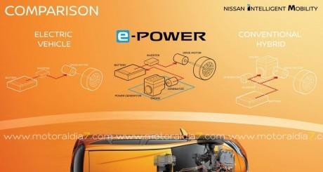 Así funciona el e-POWER de Nissan